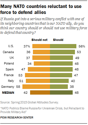 f9b263e56bcb3 Views of NATO and its role are mixed in U.S., other member nations | Pew  Research Center