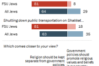 Strong majority among former Soviet Union Jews oppose religious involvement in public life