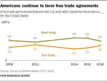 Republicans Especially Trump Supporters See Free Trade Deals As