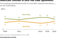 Americans continue to favor free trade agreements