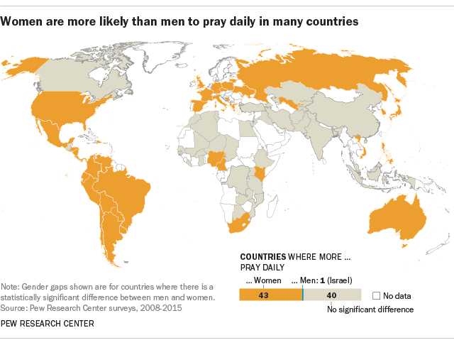 Women generally more religious than men, but not everywhere | Pew