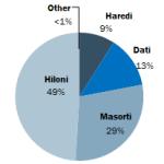 Breakdown of Jews in Israel