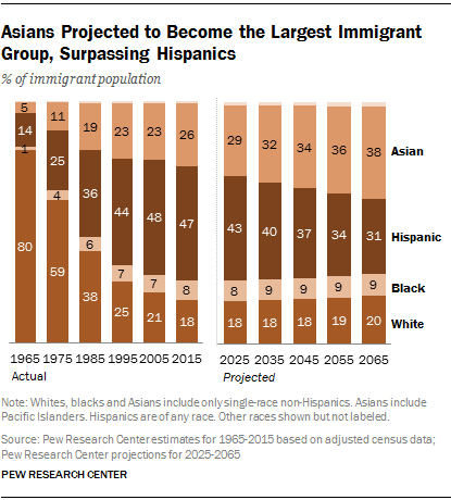 10 Demographic Trends That Are Shaping The Us And The World
