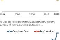Wide partisan gap in views of immigrants' impact on U.S.