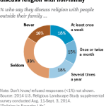 Half of U.S. adults seldom or never discuss religion with non-family