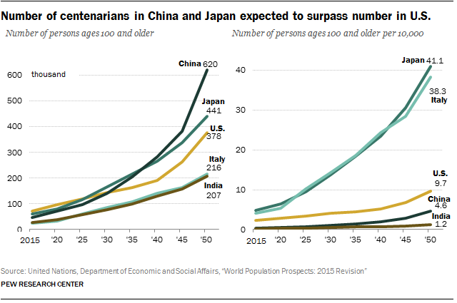 Number of centenarians in China and Japan expected to surpass number in U.S.