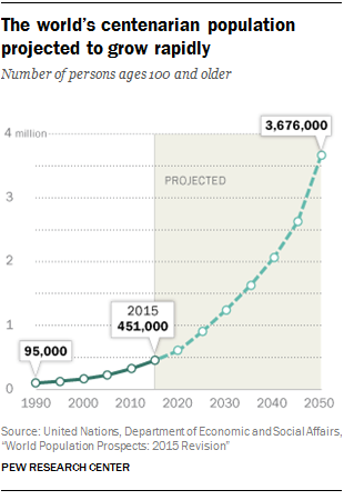 The world's centenarian population projected to grow rapidly