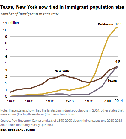 Texas, New York now tied in immigrant population size