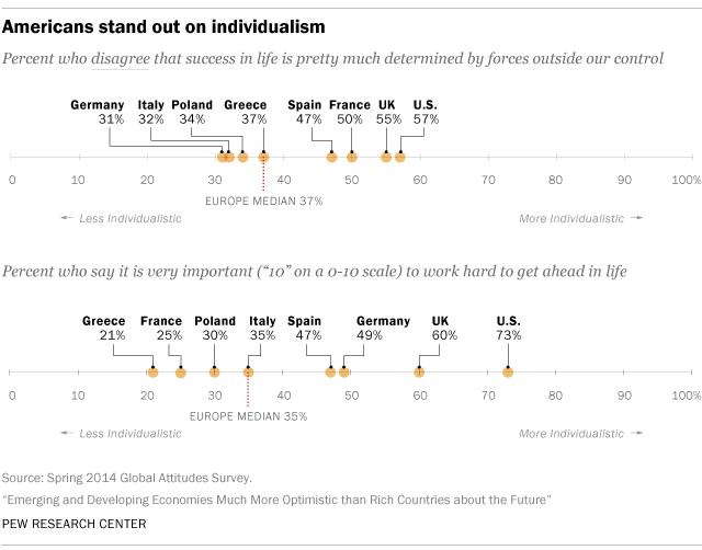 Europe vs americas attitudes on sex