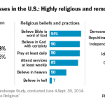 A closer look at Jehovah's Witnesses living in the U S  | Pew