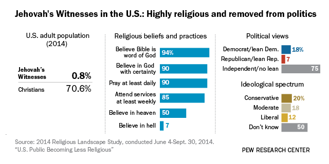 A closer look at Jehovah's Witnesses living in the U S