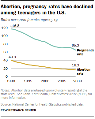 Abortion, pregnancy rates have declined among teenagers in the U.S.