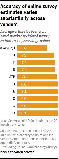 Accuracy of online survey estimates varies substantially across vendors