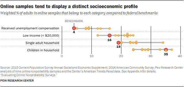 Online samples tend to display a distinct socioeconomic profile
