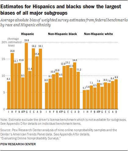 Estimates for Hispanics and blacks show the largest biases of all major subgroups