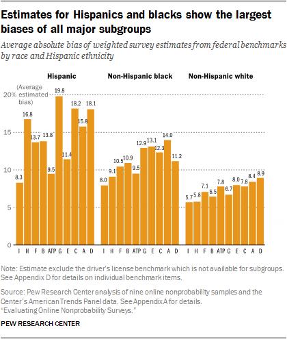 Estimates for Hispanics and blacks show the largest biases of all major subgroups