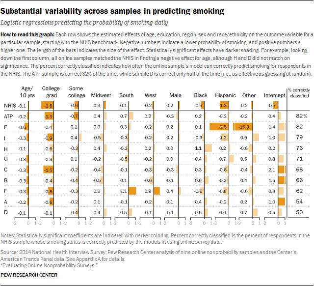 Substantial variability across samples in predicting smoking