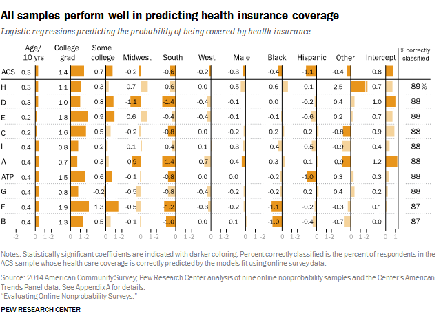 All samples perform well in predicting health insurance coverage