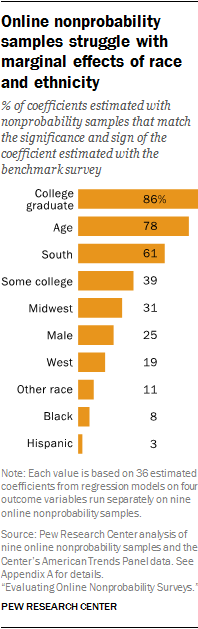 Online nonprobability samples struggle with marginal effects of race and ethnicity