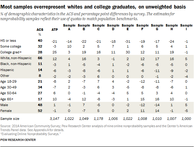Most samples overrepresent whites and college graduates, on unweighted basis