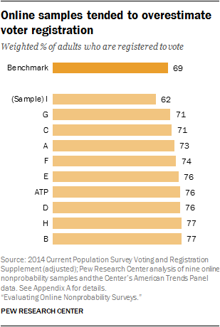 Online samples tended to overestimate voter registration