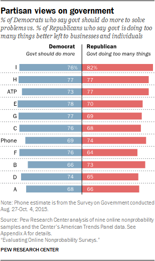 Partisan views on government