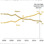 Support for same-sex marriage holds steady after 2015 Supreme Court ruling