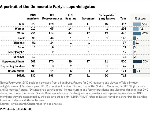 A portrait of the Democratic Party's superdelegates