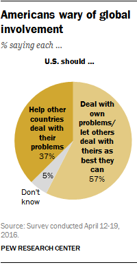 Americans wary of global involvement