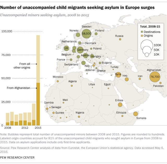 Unaccompanied child migrants seeking asylum in Europe