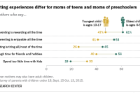 Parenting experiences differ for moms of teens and moms of preschoolers