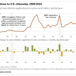 Applications for U.S. citizenship, 1980-2015