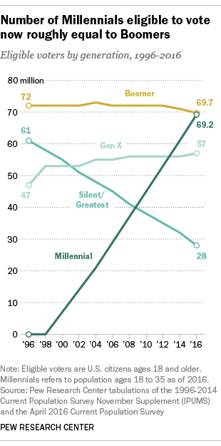 Number of Millennials eligible to vote now roughly equal to Boomers