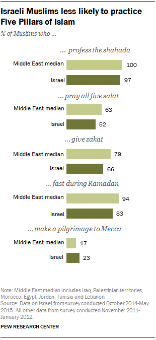 Israeli Muslims less likely to practice Five Pillars of