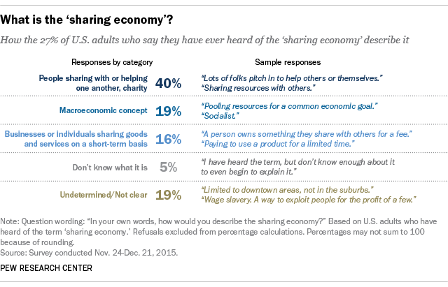What Is The Sharing Economy