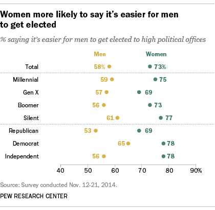 woman is better leader than man essay