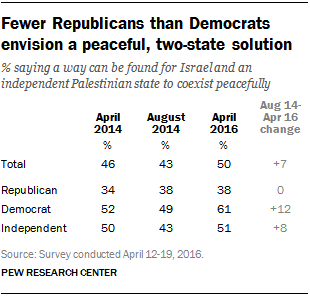 Fewer Republicans than Democrats envision a peaceful, two-state solution