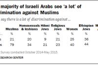 Vast majority of Israeli Arabs see 'a lot' of discrimination against Muslims