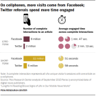 On cellphones, more visits come from Facebook; Twitter referrals spend more time engaged