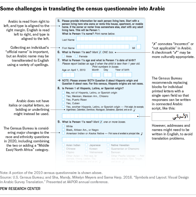 The challenges of translating the U S  census questionnaire into