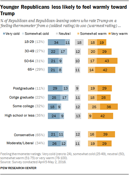Younger Republicans less likely to feel warmly toward Trump