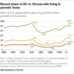 Record share of 25- to 34-year-olds living in parents' home