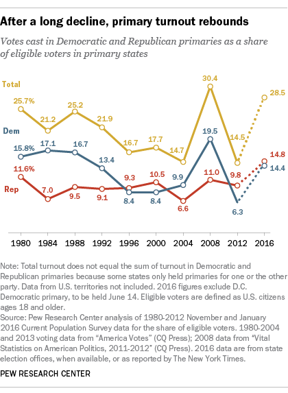 Primary turnout for 2016 high but not quite a record | Pew