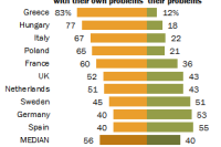 Americans, many Europeans want to focus on own country's problems
