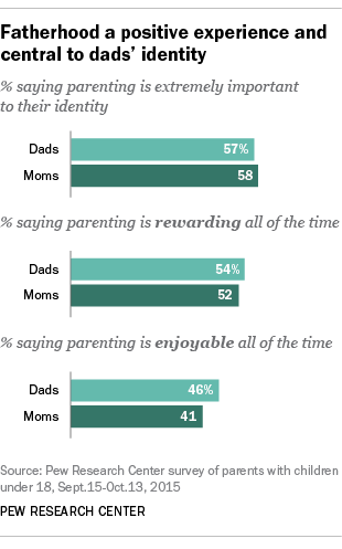 are mothers better parents than fathers