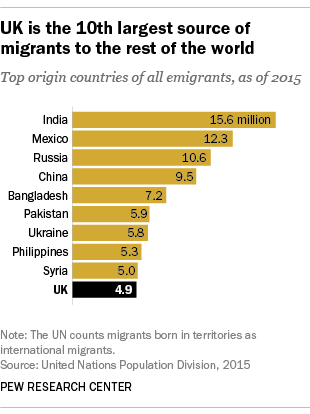 UK is the 10th largest source of migrants to the rest of the world