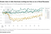 Greater share of older Americans working now than on eve of Great Recession