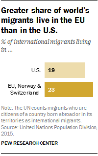 Greater share of world's migrants live in the EU than in the U.S.