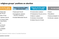 Major religious groups' positions on abortion