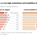 Religious restrictions and hostilities 2014